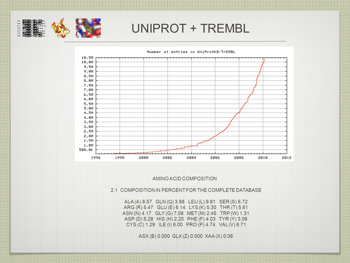 UNIPROT + TREMBL AMINO ACID COMPOSITION