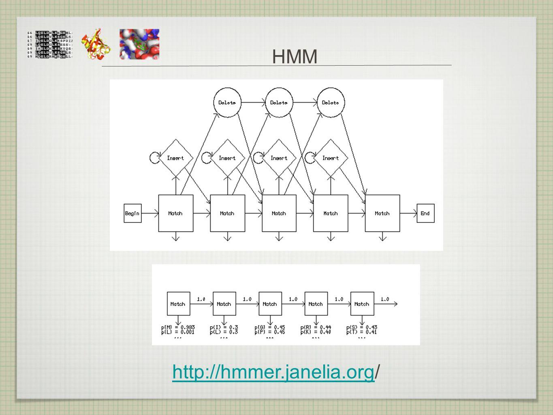 HMM http://hmmer.janelia.org/