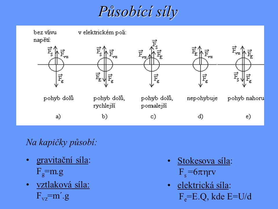 Působící síly Na kapičky působí: gravitační síla: Fg=m.g