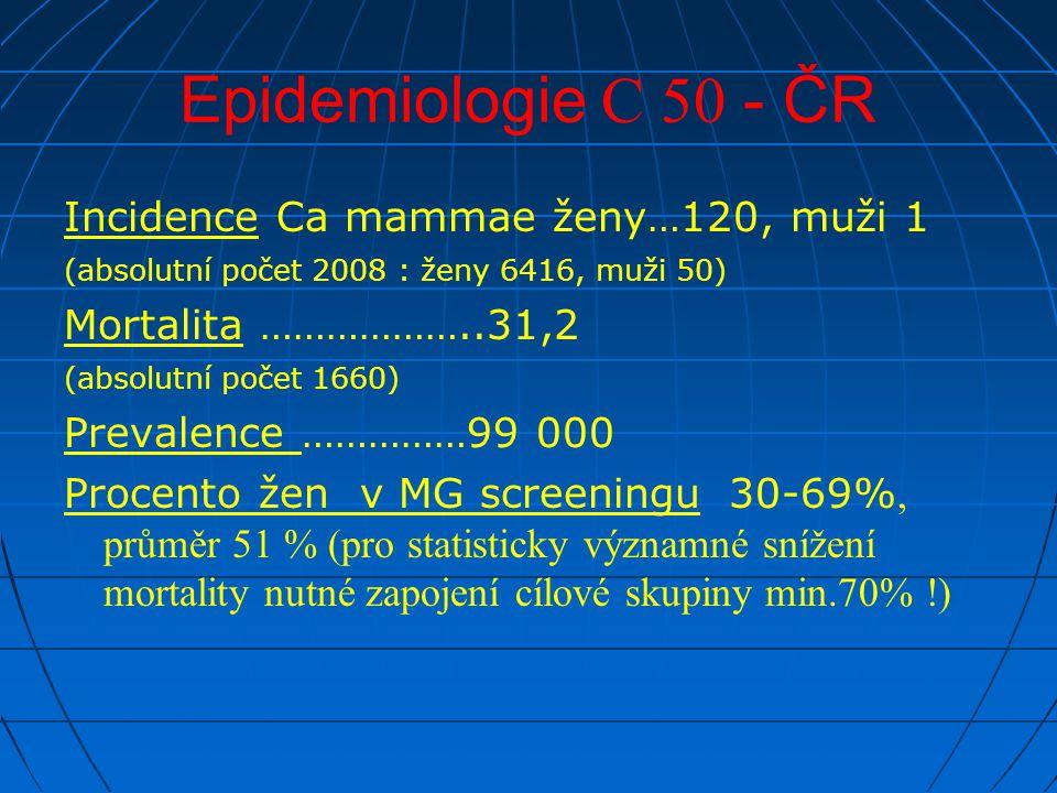 Epidemiologie C 50 - ČR Incidence Ca mammae ženy…120, muži 1