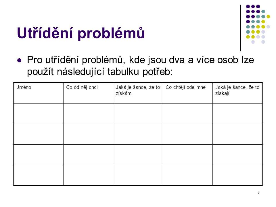 Utřídění problémů Pro utřídění problémů, kde jsou dva a více osob lze použít následující tabulku potřeb: