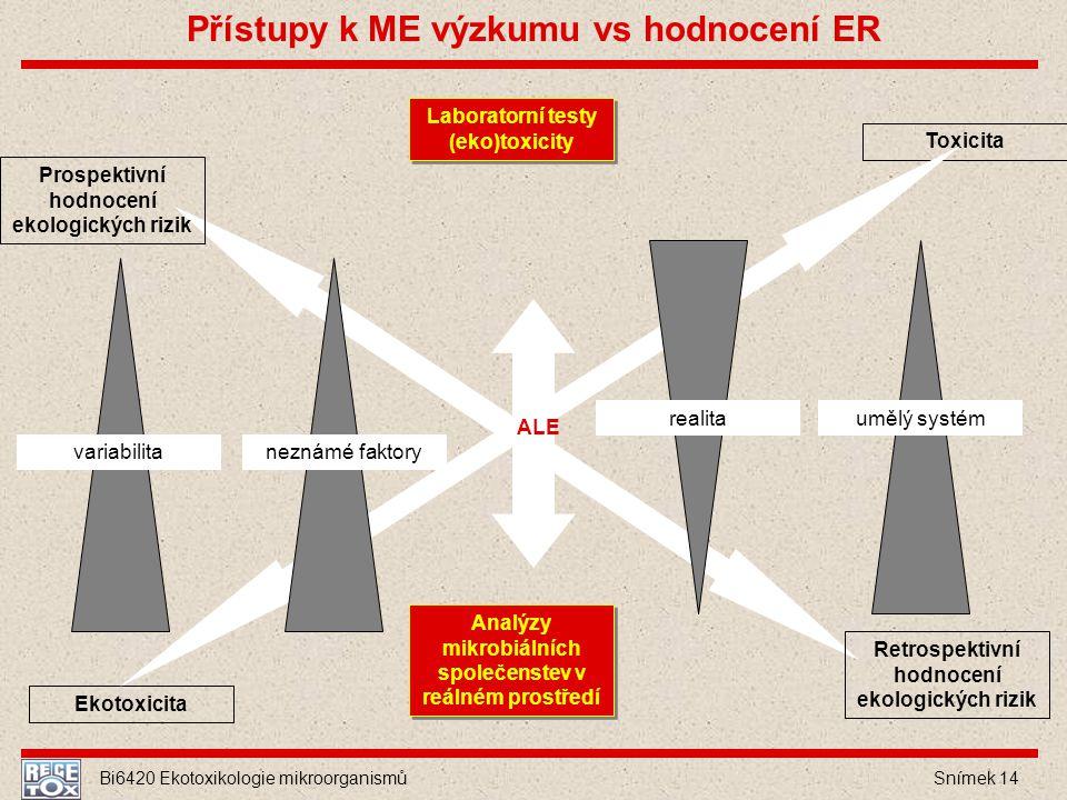 Přístupy k ME výzkumu vs hodnocení ER