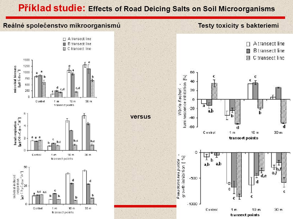 Příklad studie: Effects of Road Deicing Salts on Soil Microorganisms