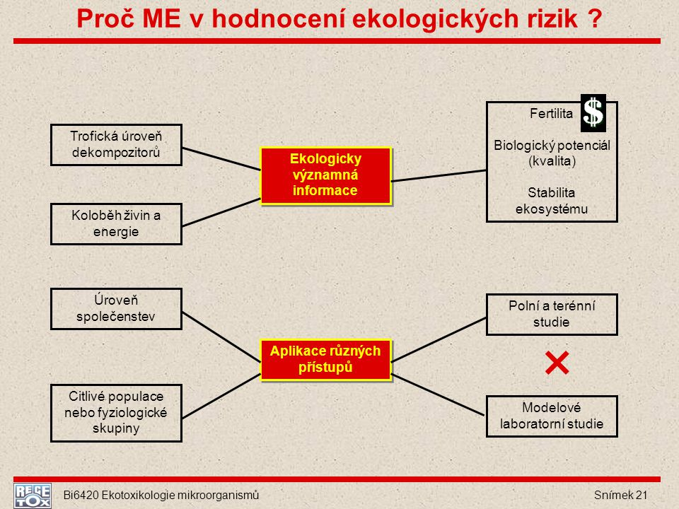 Proč ME v hodnocení ekologických rizik