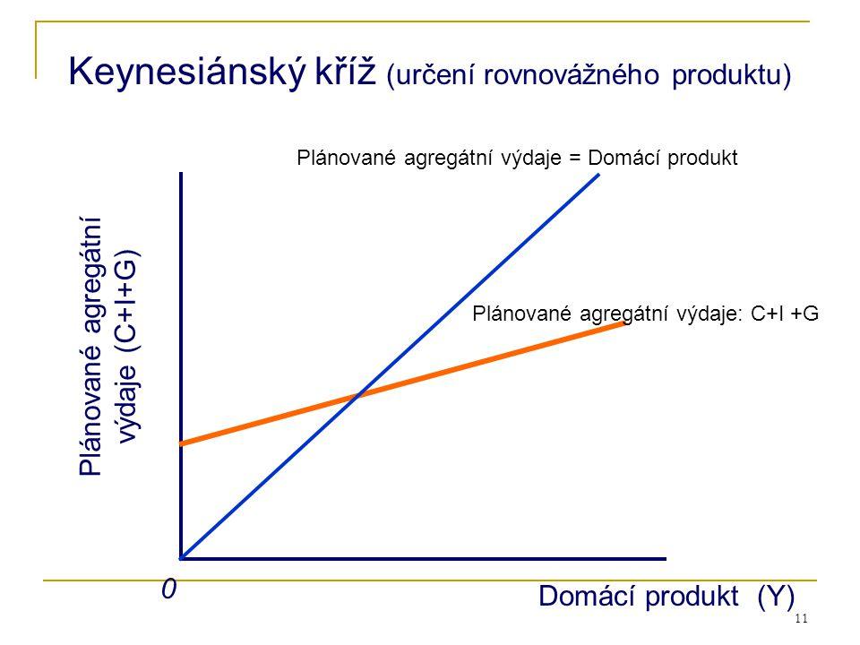 Keynesiánský kříž (určení rovnovážného produktu)