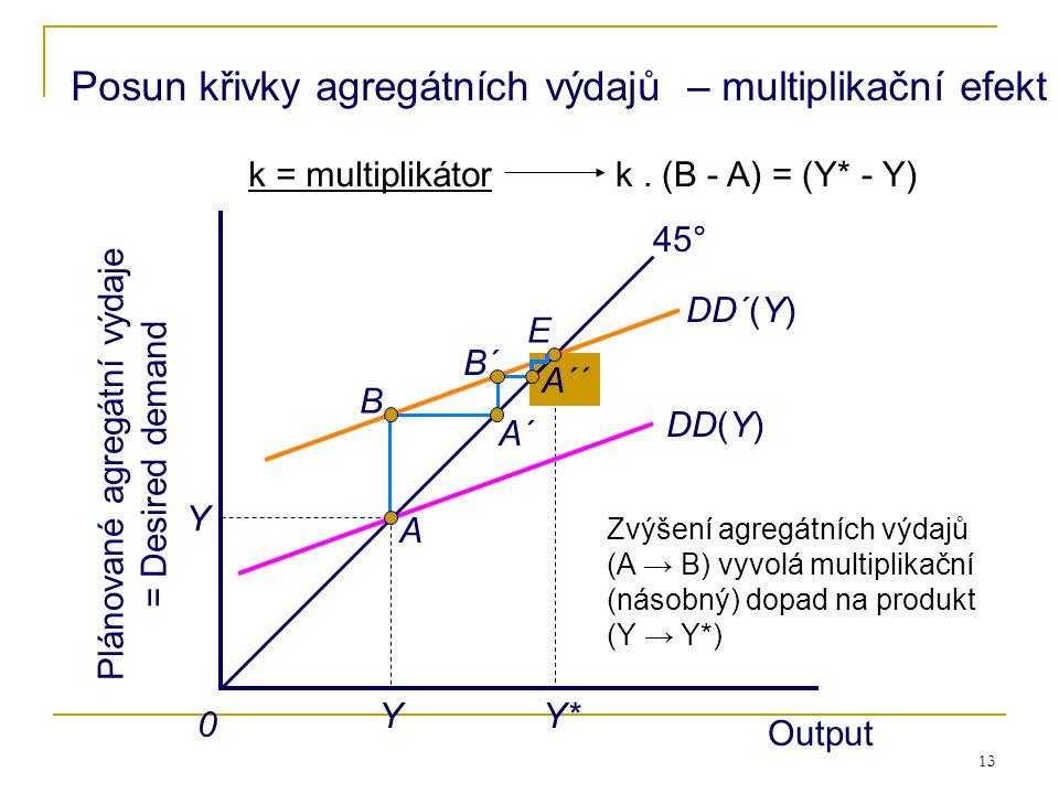 Posun křivky agregátních výdajů – multiplikační efekt