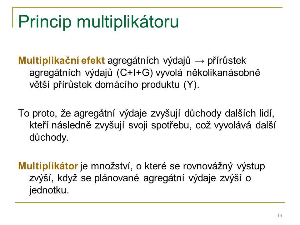 Princip multiplikátoru