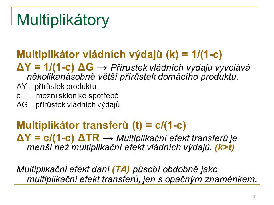Multiplikátory Multiplikátor vládních výdajů (k) = 1/(1-c)