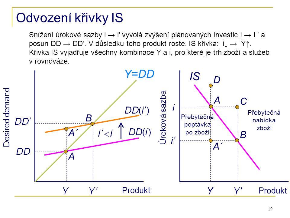 Odvození křivky IS Y=DD IS D A C B A´ B A´ A Desired demand