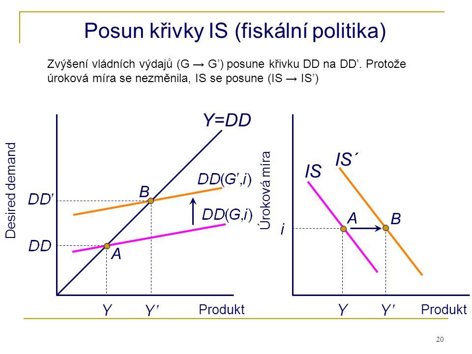 Posun křivky IS (fiskální politika)