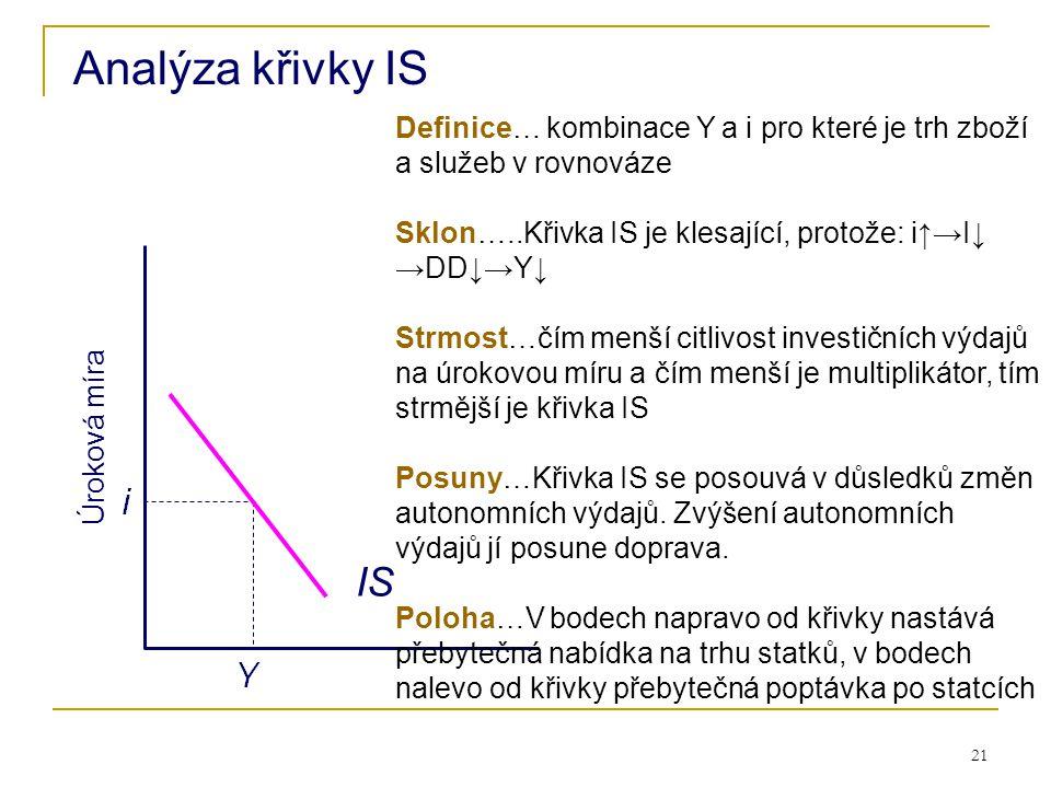 Analýza křivky IS Definice… kombinace Y a i pro které je trh zboží a služeb v rovnováze. Sklon…..Křivka IS je klesající, protože: i↑→I↓ →DD↓→Y↓