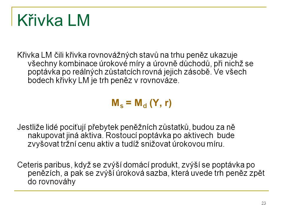 Křivka LM
