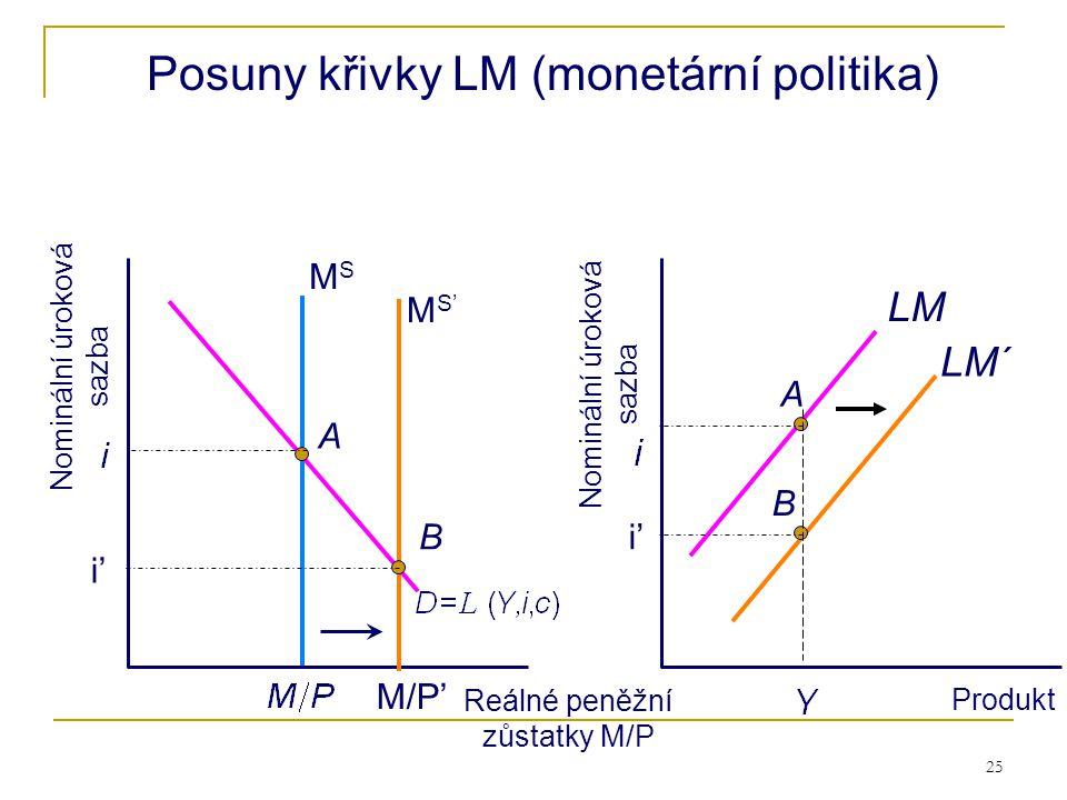 Posuny křivky LM (monetární politika)