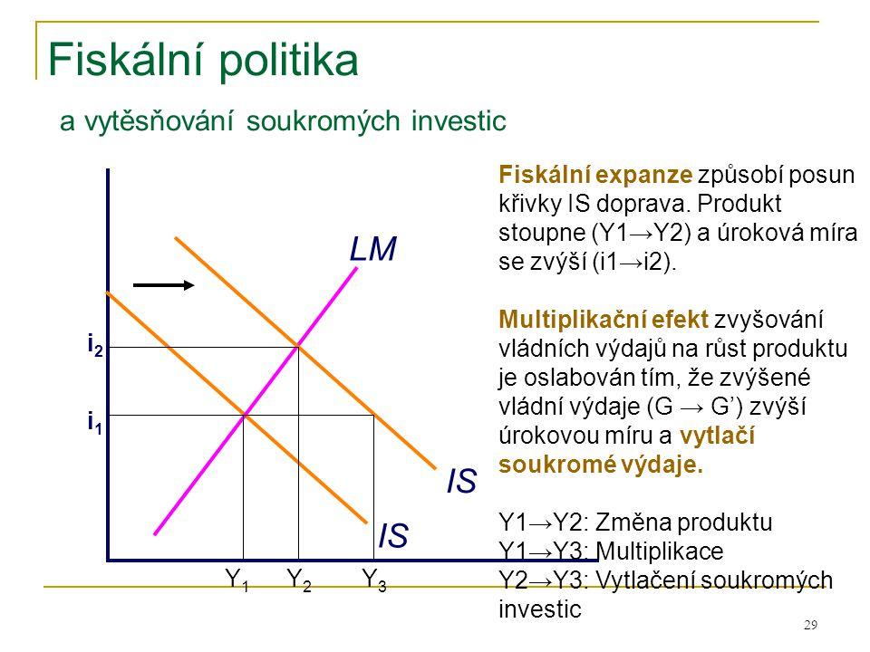 Fiskální politika a vytěsňování soukromých investic