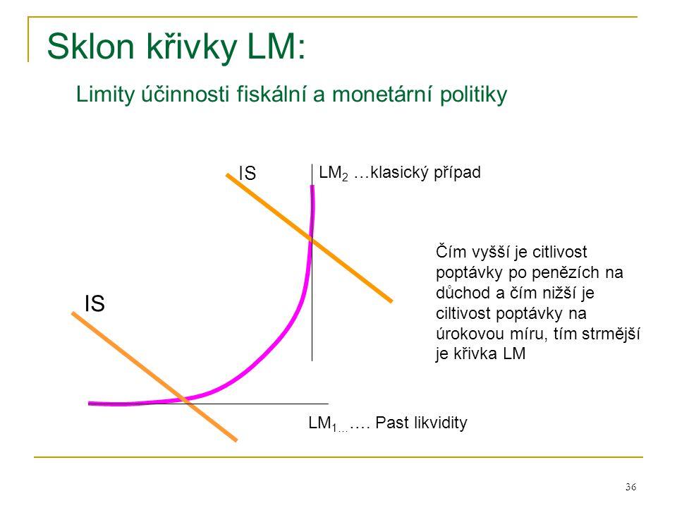 Sklon křivky LM: Limity účinnosti fiskální a monetární politiky