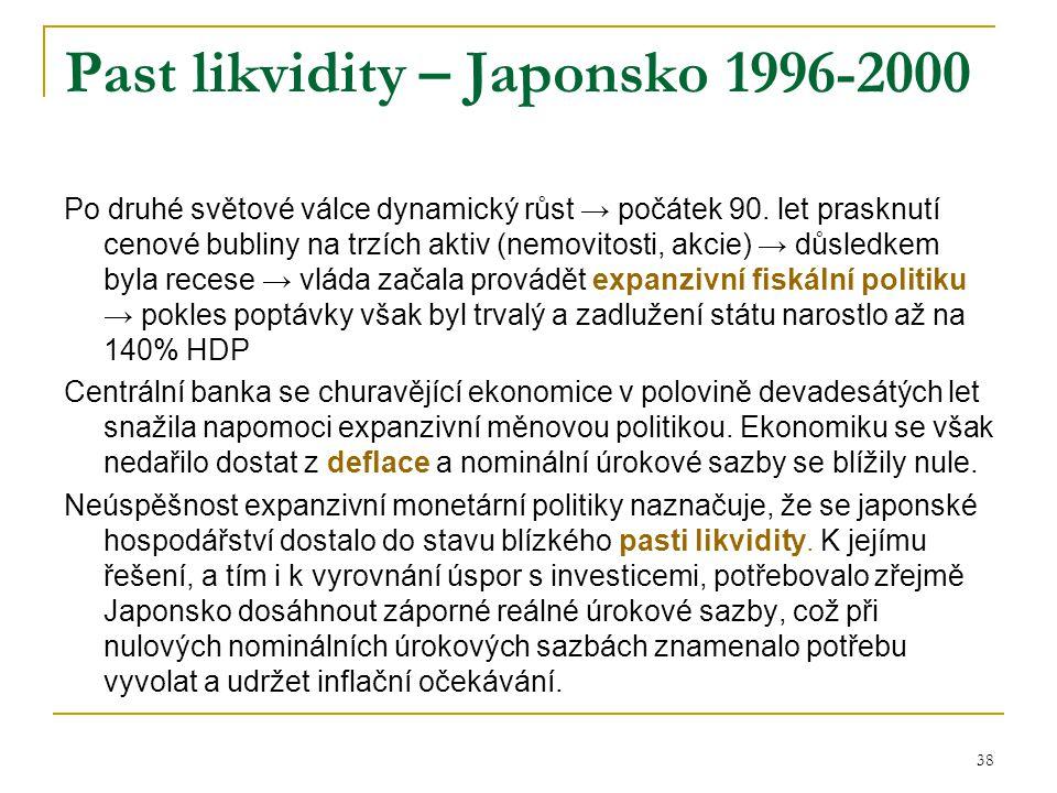 Past likvidity – Japonsko 1996-2000