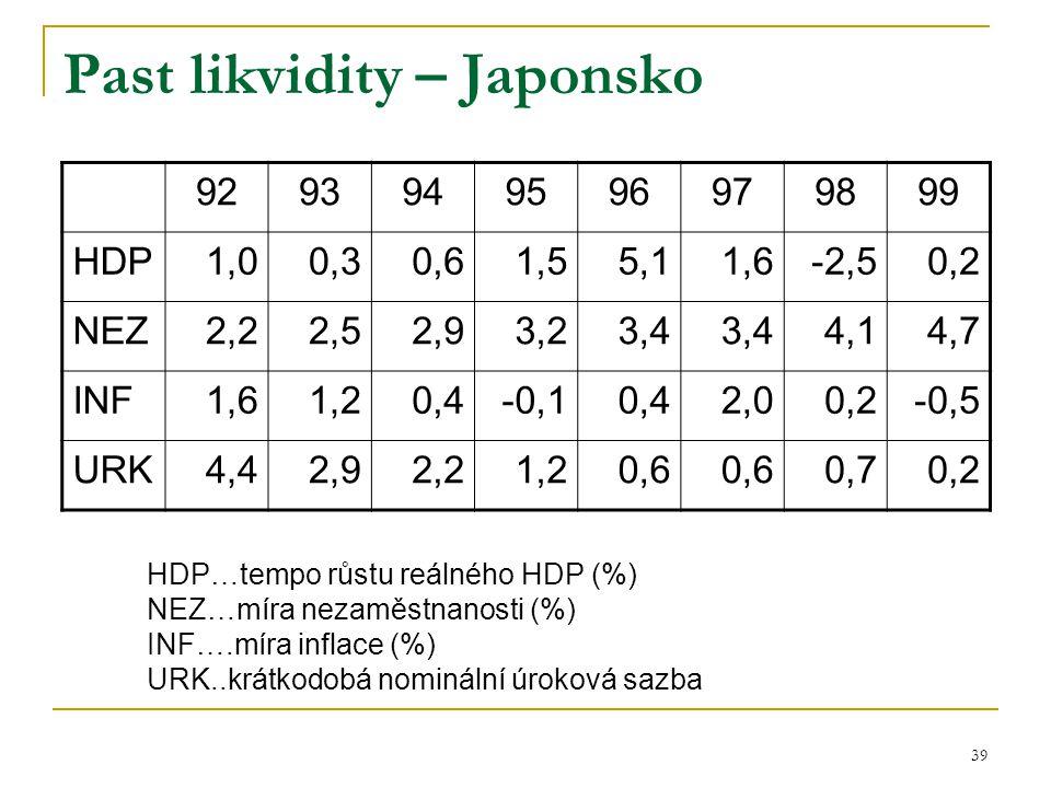 Past likvidity – Japonsko