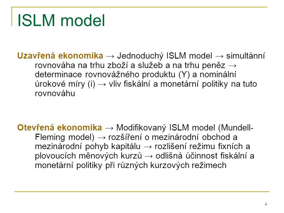 ISLM model