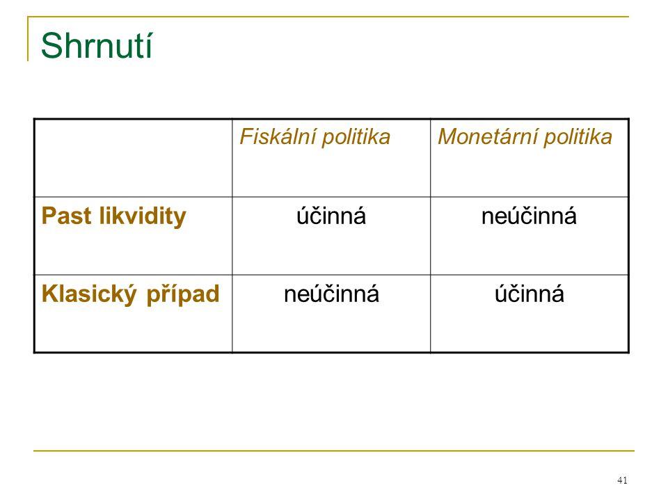 Shrnutí Past likvidity účinná neúčinná Klasický případ
