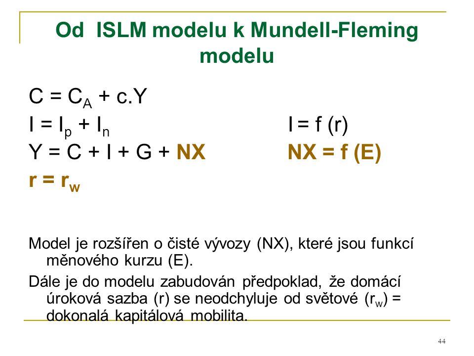 Od ISLM modelu k Mundell-Fleming modelu