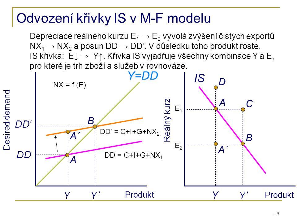 Odvození křivky IS v M-F modelu