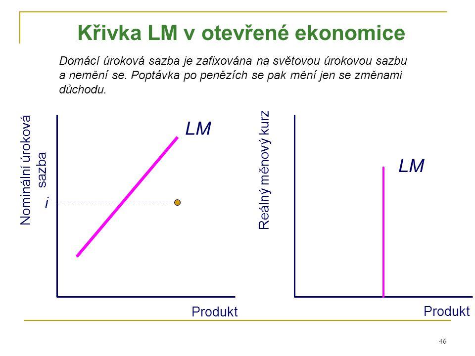 Křivka LM v otevřené ekonomice