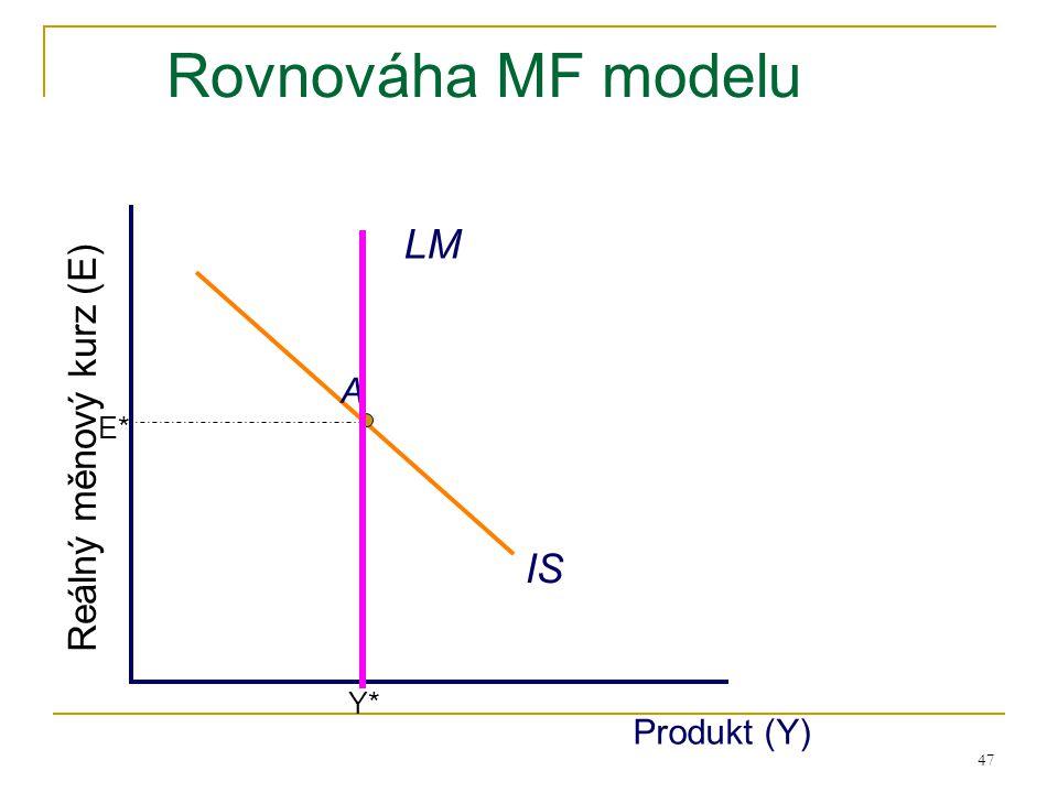 Reálný měnový kurz (E) Rovnováha MF modelu LM IS A E* Y* Produkt (Y)