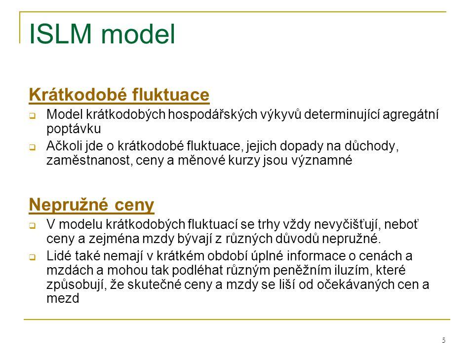 ISLM model Krátkodobé fluktuace Nepružné ceny