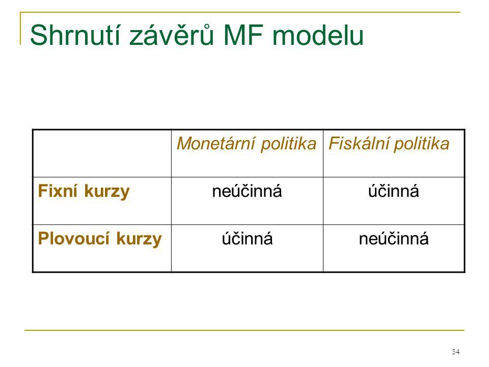Shrnutí závěrů MF modelu