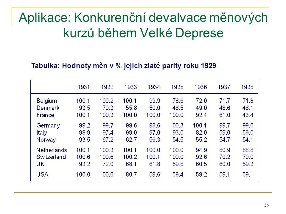 Aplikace: Konkurenční devalvace měnových kurzů během Velké Deprese