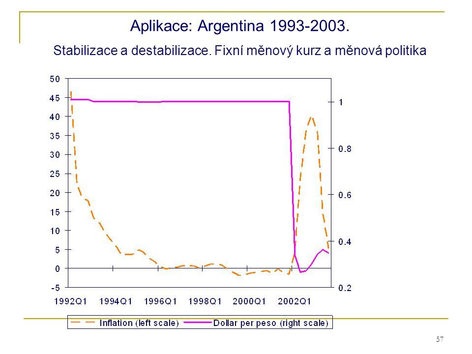 Stabilizace a destabilizace. Fixní měnový kurz a měnová politika