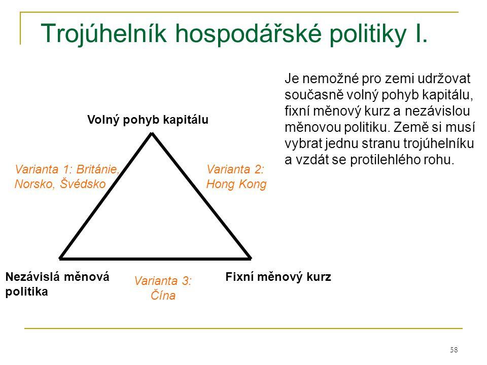 Trojúhelník hospodářské politiky I.