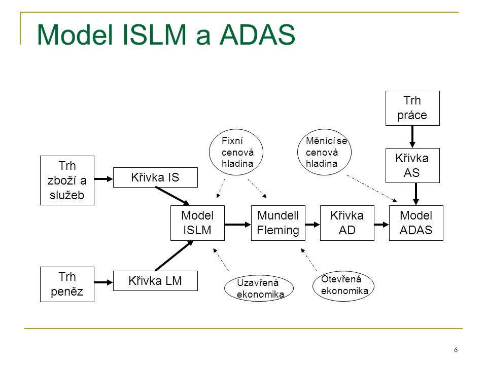 Model ISLM a ADAS Trh práce Křivka AS Trh zboží a služeb Křivka IS
