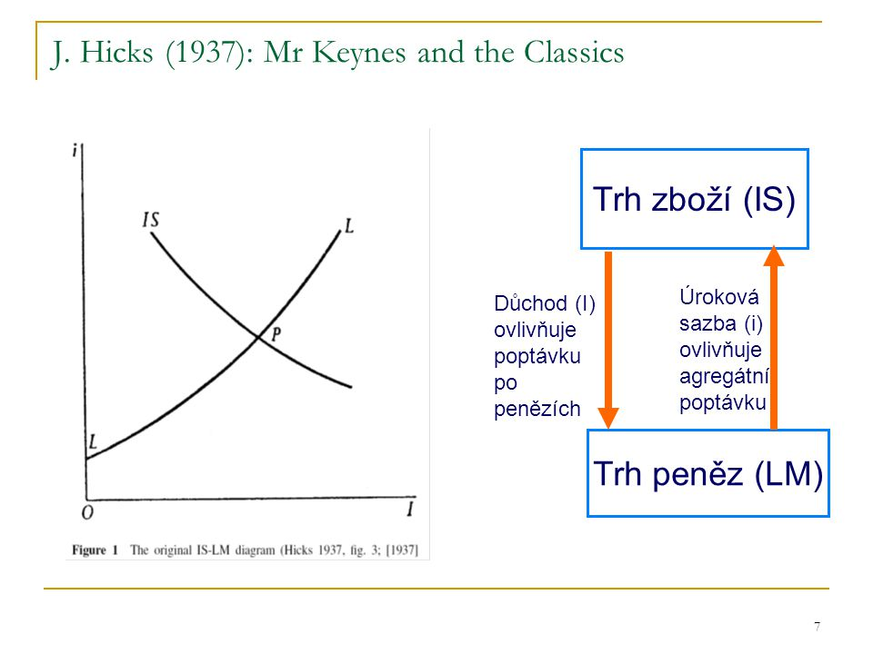 J. Hicks (1937): Mr Keynes and the Classics