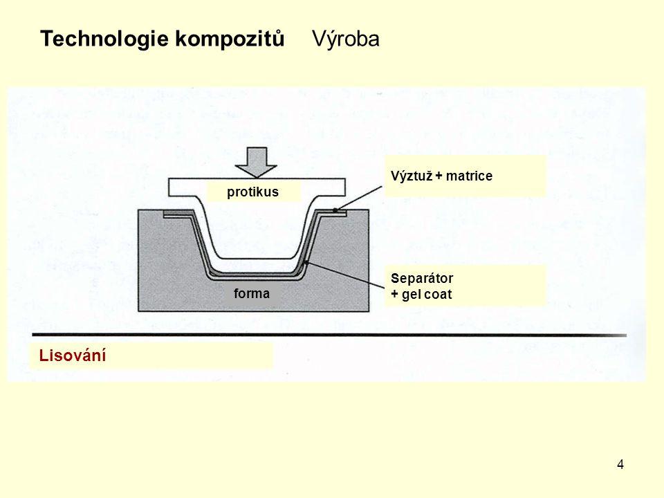Technologie kompozitů Výroba