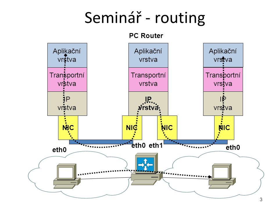Seminář - routing PC Router Aplikační vrstva Transportní IP NIC eth1