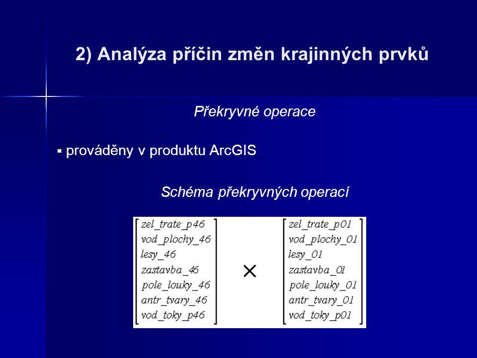 2) Analýza příčin změn krajinných prvků