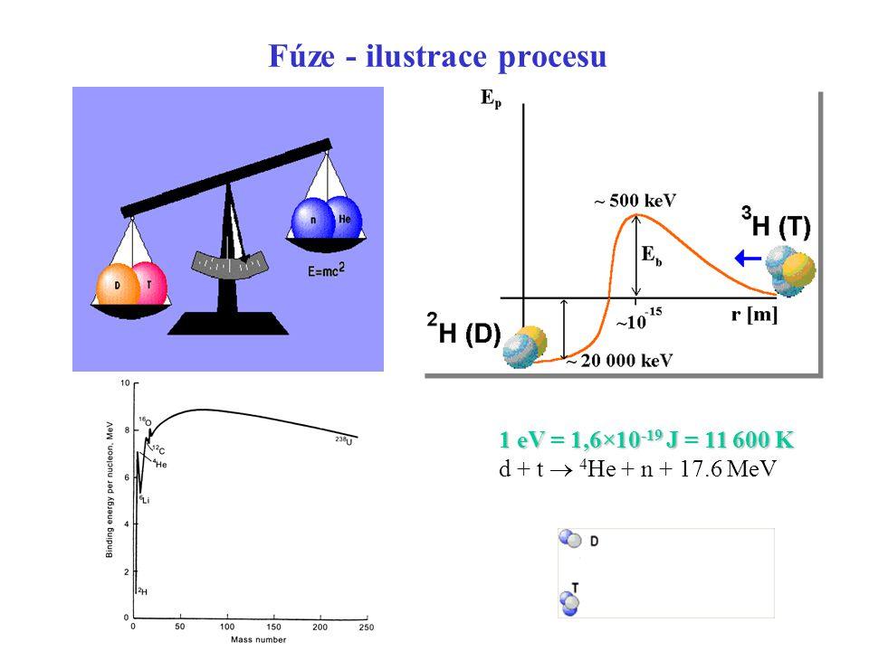 Fúze - ilustrace procesu
