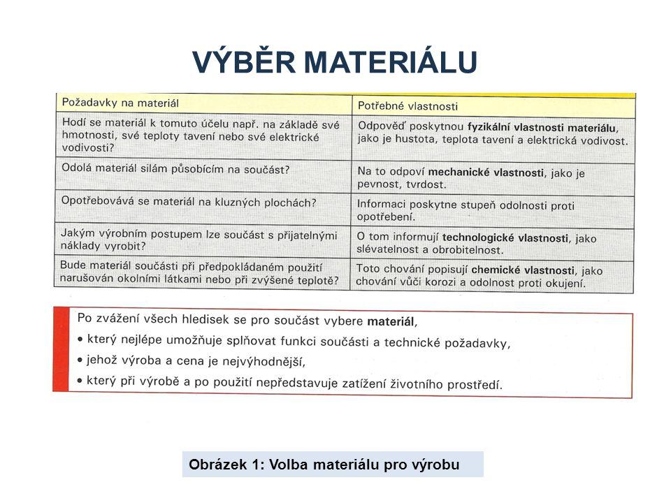 Výběr materiálu Obrázek 1: Volba materiálu pro výrobu