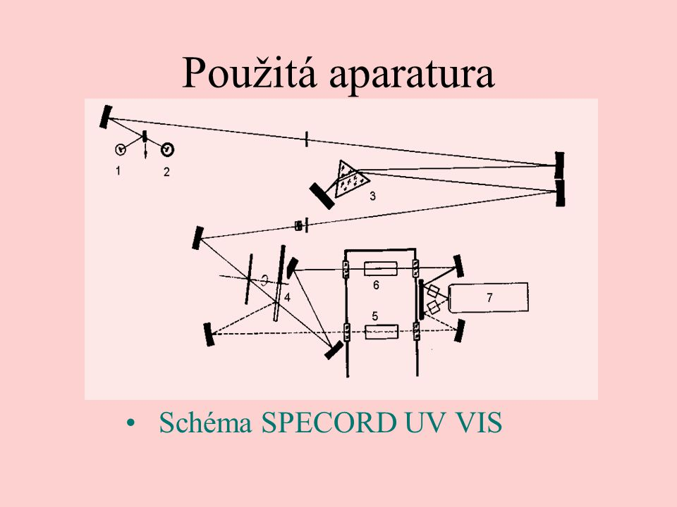 Použitá aparatura Schéma SPECORD UV VIS