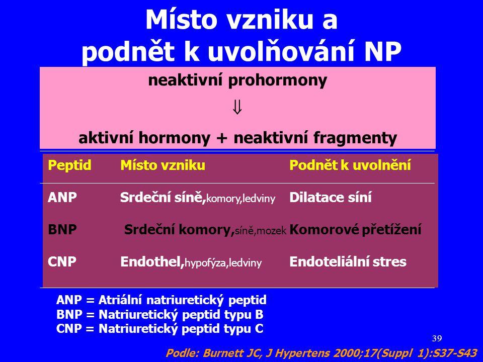 Místo vzniku a podnět k uvolňování NP