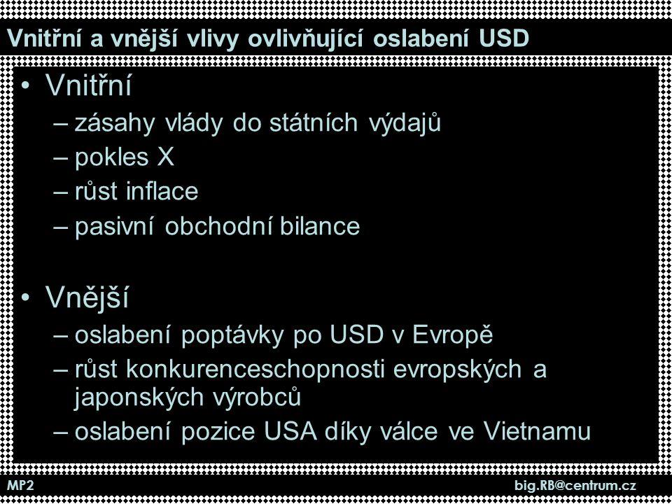Vnitřní a vnější vlivy ovlivňující oslabení USD