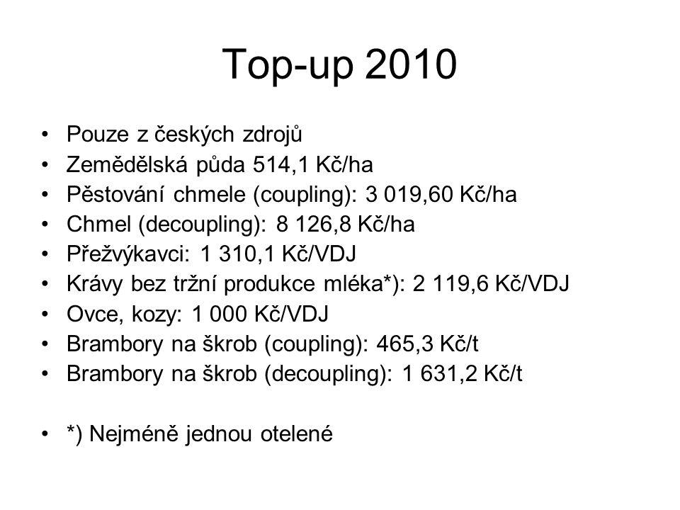 Top-up 2010 Pouze z českých zdrojů Zemědělská půda 514,1 Kč/ha