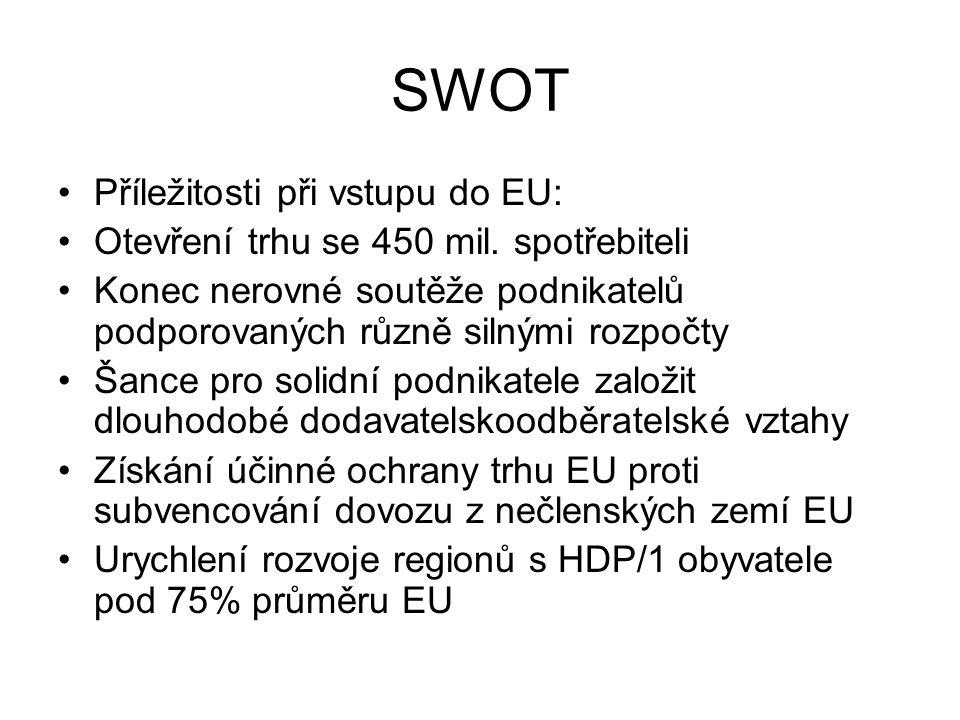 SWOT Příležitosti při vstupu do EU: