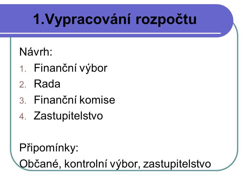 1.Vypracování rozpočtu Návrh: Finanční výbor Rada Finanční komise