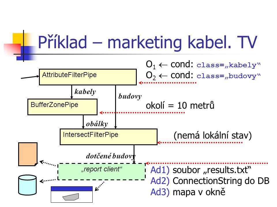 Příklad – marketing kabel. TV