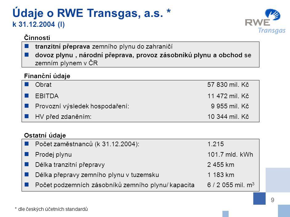 Údaje o RWE Transgas, a.s. k 31.12.2004 (II)