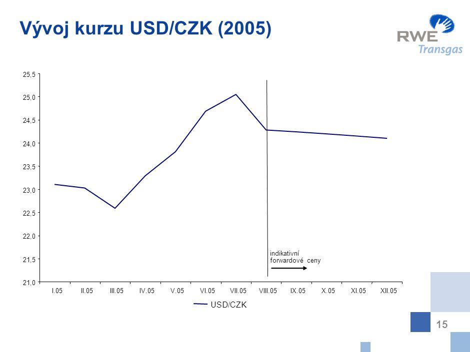 Charakteristika trhu s plynem v ČR (III)