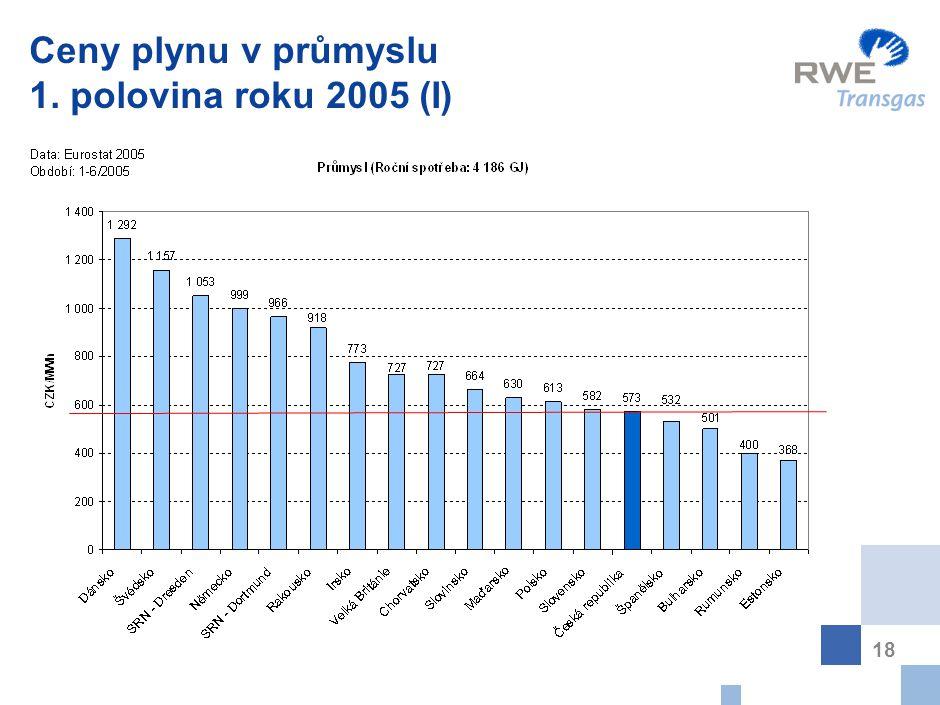 Ceny plynu v průmyslu 1. polovina roku 2005 (II)