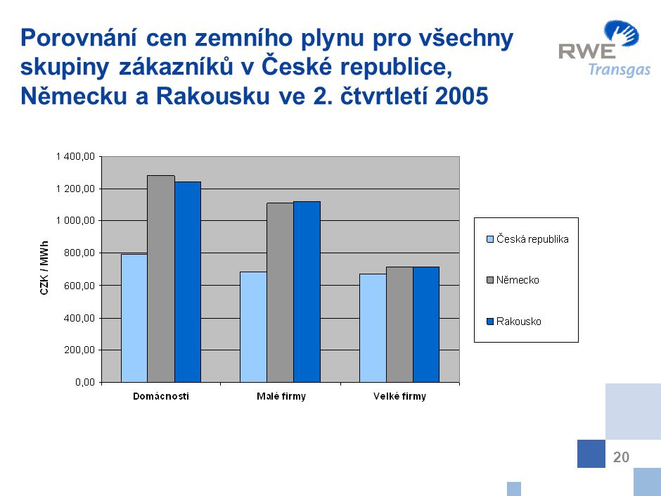 Obsah Pozice skupiny RWE v Evropě Údaje o RWE Transgas, a.s.